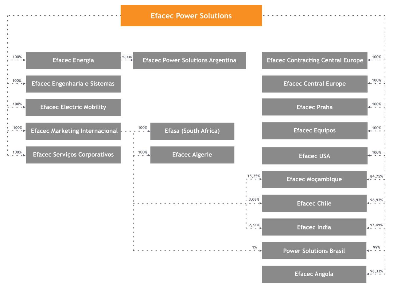 Estrutura Societária da Efacec Power Solutions
